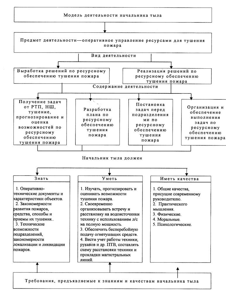 Модель деятельности НТ