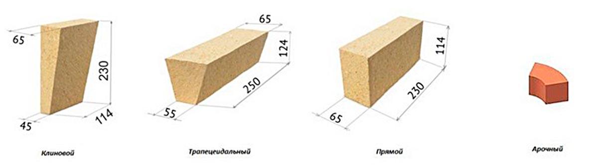 Основные виды изделий по размерам и формам