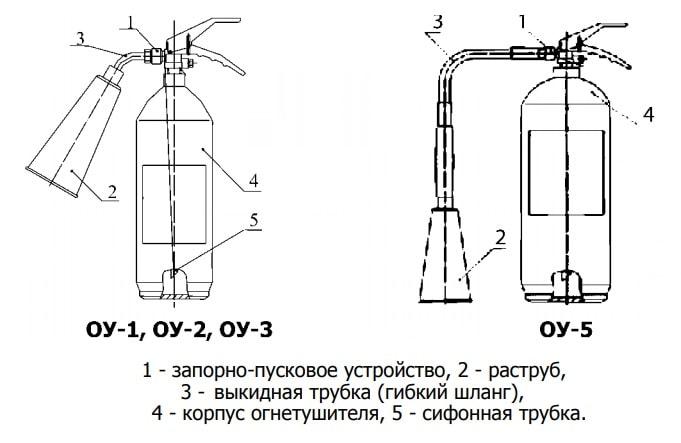Сравнение конструкции огнетушителей ОУ
