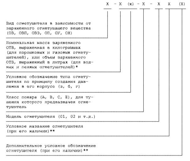 Уточнение по маркировке ОУ-5