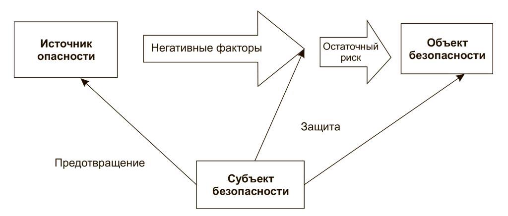 Взаимосвязи между базовыми понятиями курса безопасности жизнедеятельности