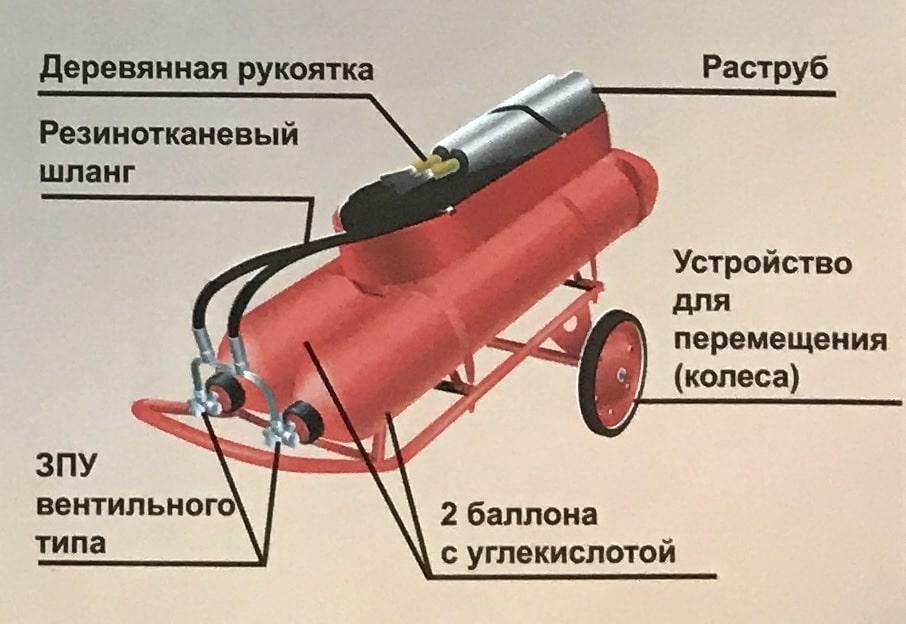 Конструкция углекислотного огнетушителя ОУ-80