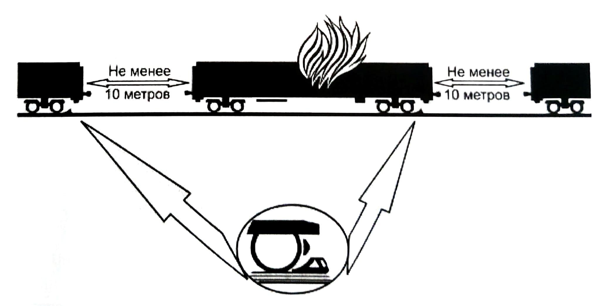 Отцепка горящего вагона