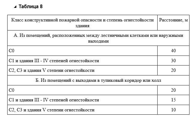 Таблица 8 СП 1.13130.2020