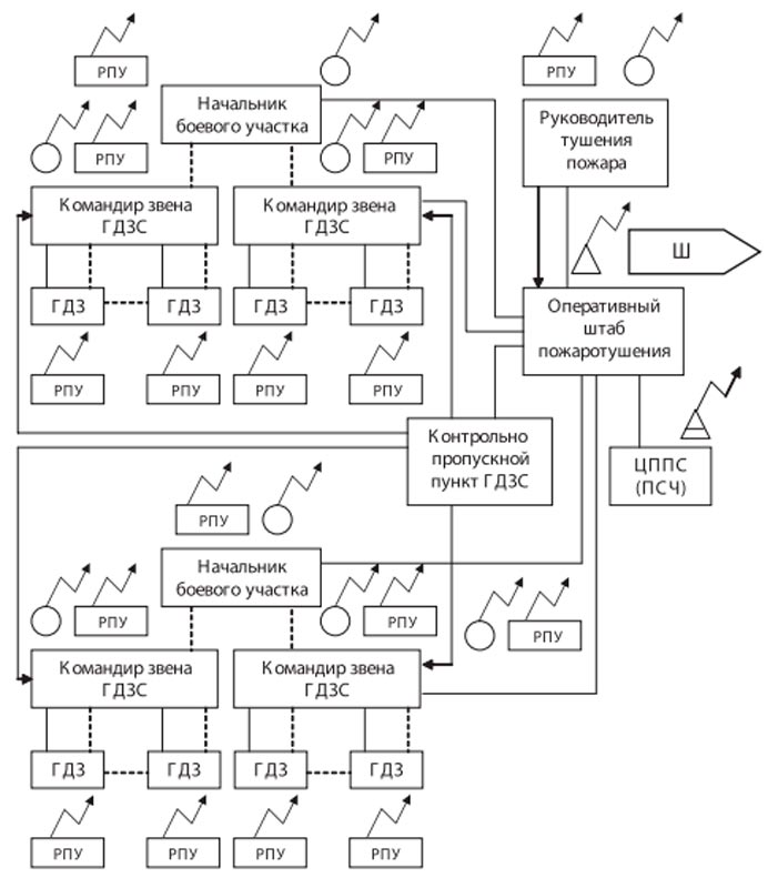 Схема организации связи ГДЗС