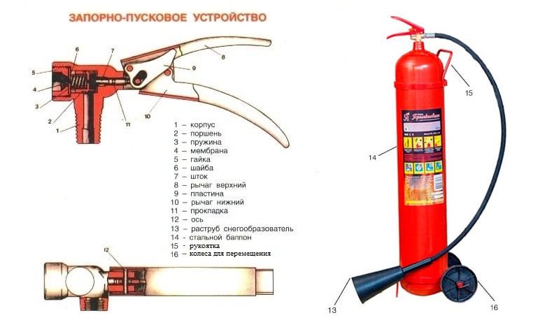 Конструкция огнетушителя ОУ-10