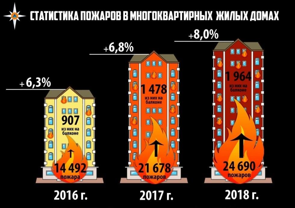 Статистика пожаров в быту