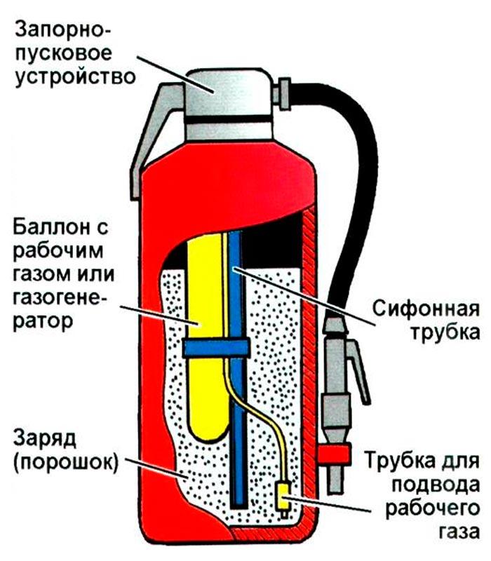 Устройство огнетушителя ОП-10