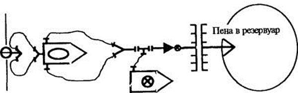 Схема тушения пожара в резервуаре подслойным методом