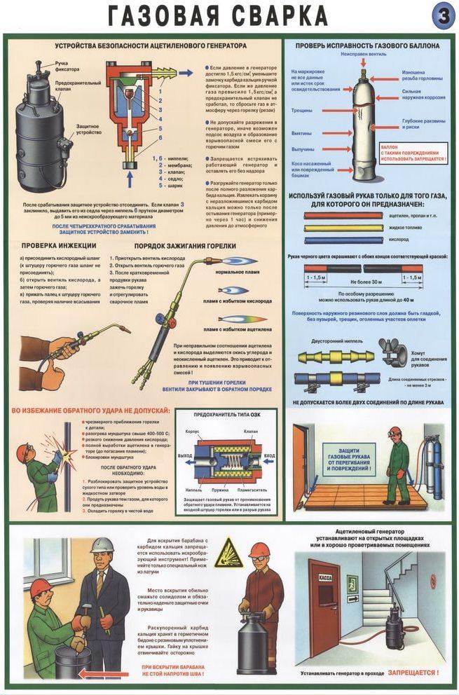 Безопасность при газовой сварке