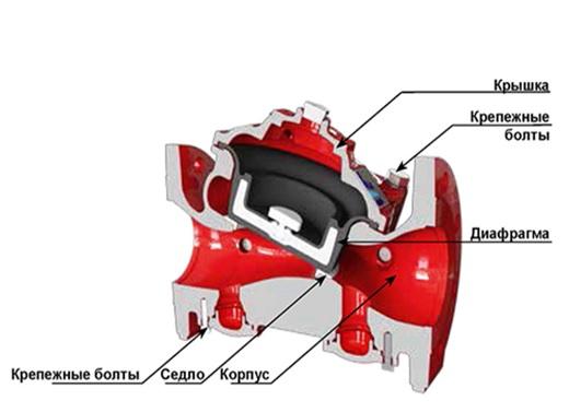 Базовый клапан дренчерного узла управления