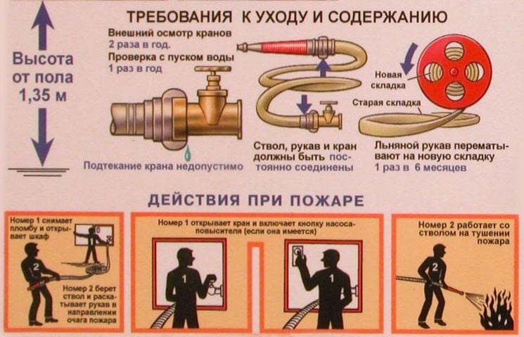 Требования к содержанию пожарного крана