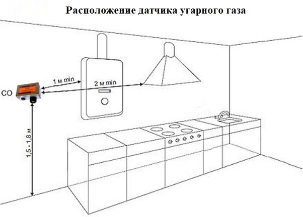 Расположение датчика угарного газа
