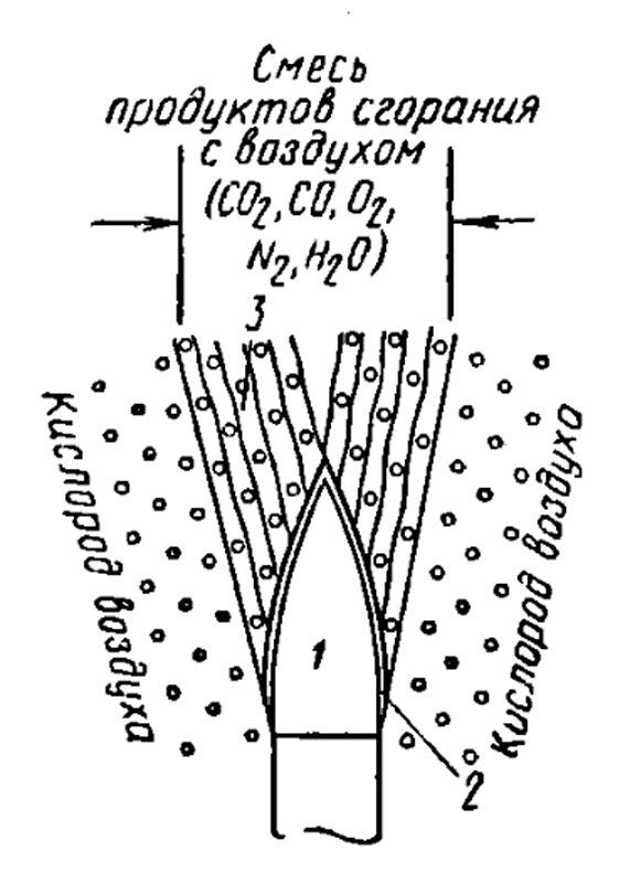 Диффузия кислорода в зоне горения