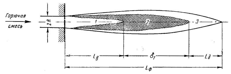 Турбулентный кинетический факел