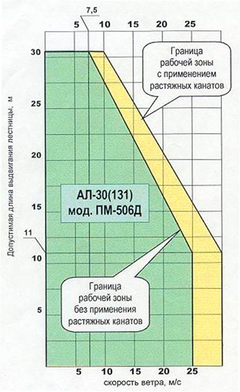 Допустимая длина АЛ-30(131)ПМ-506Д
