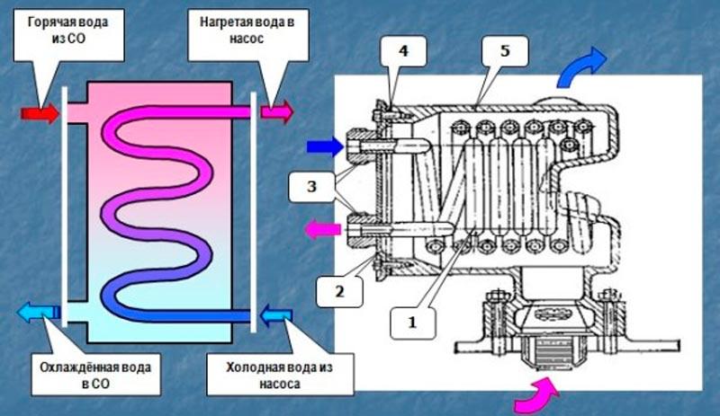 Схема и конструкция теплообменника АЦ-40(130)63Б и АЦ-40(131)137А
