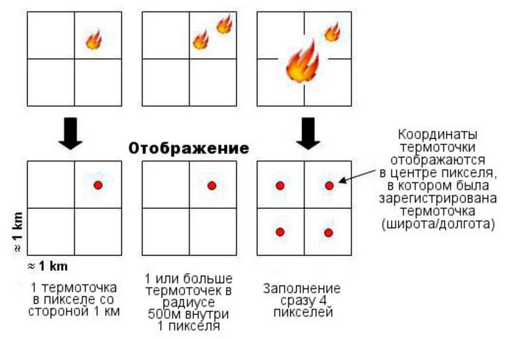 Регистрация термоточек