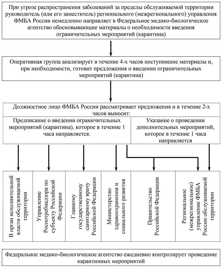 Схема действий при введении карантина на территории