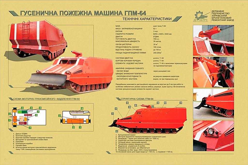 ТТХ ГПМ-64