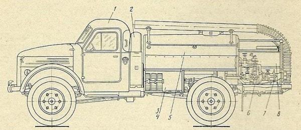 Схема АЦУ-20 (63) на шасси ГАЗ-63