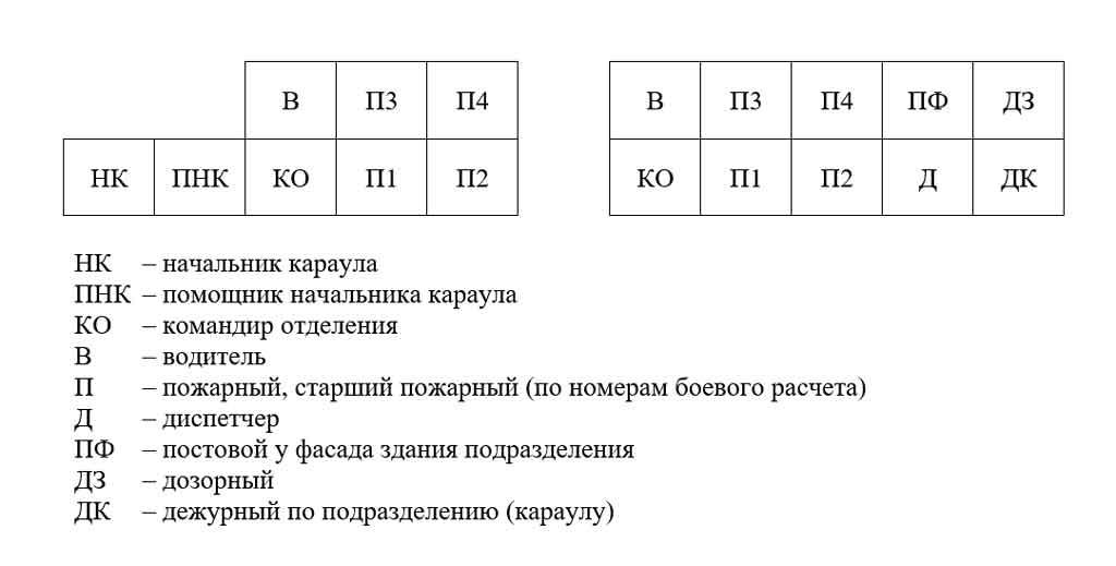 Схема построения караула