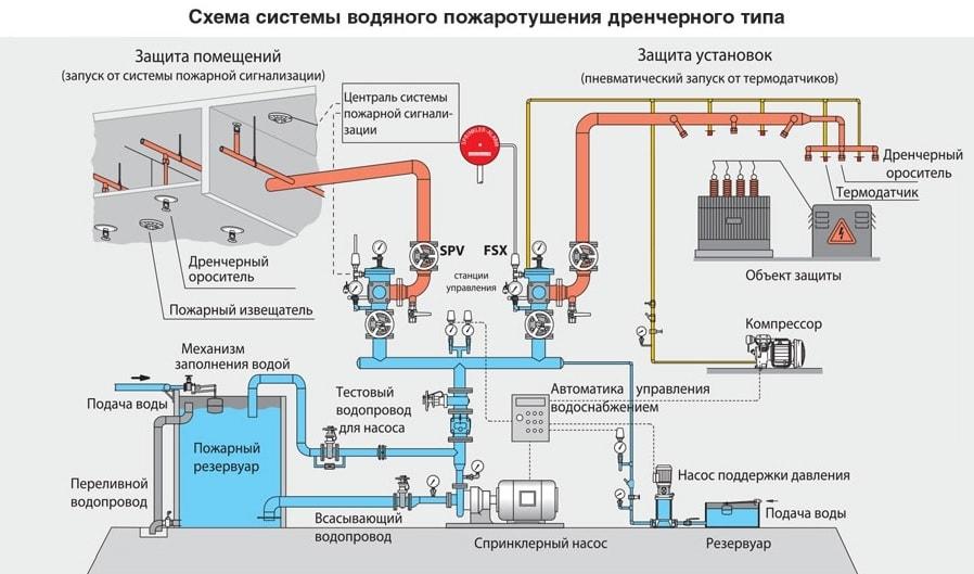 Схема системы пожаротушения дренчерного типа