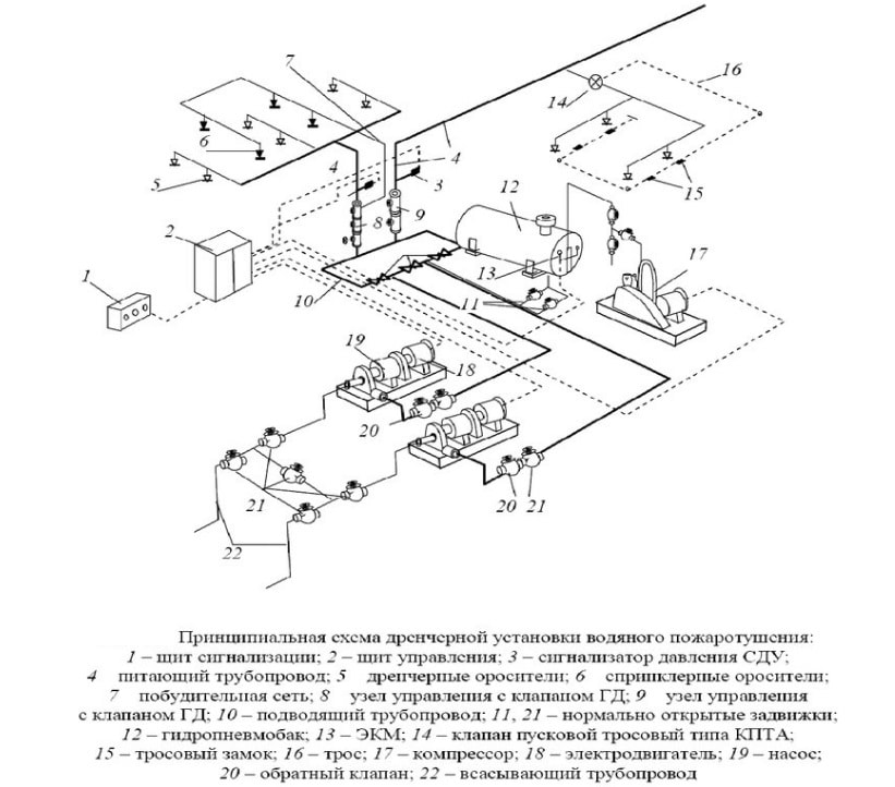 Схема дренчерной установки водяного пожаротушения