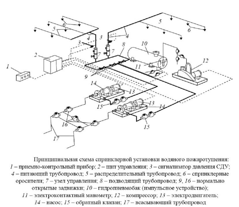 Схематическое устройство спринклерной установки водяного тушения