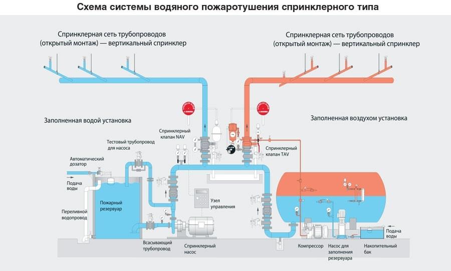 Схема системы пожаротушения спринклерного типа