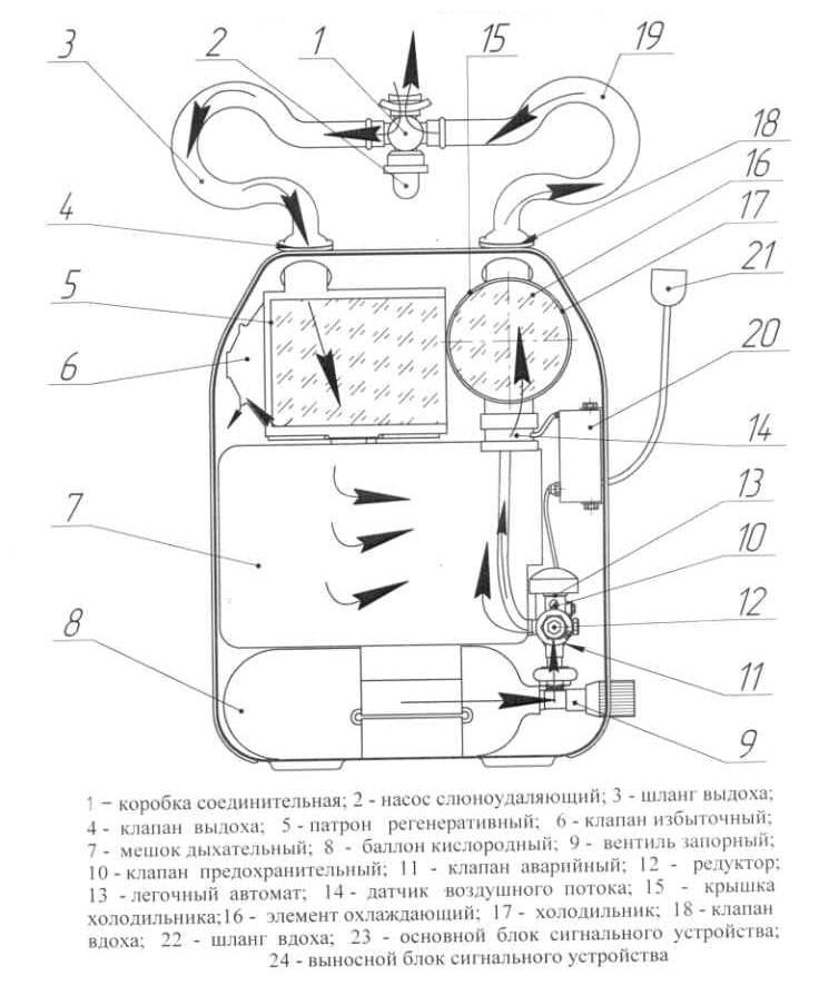 Устройство УРАЛ-10