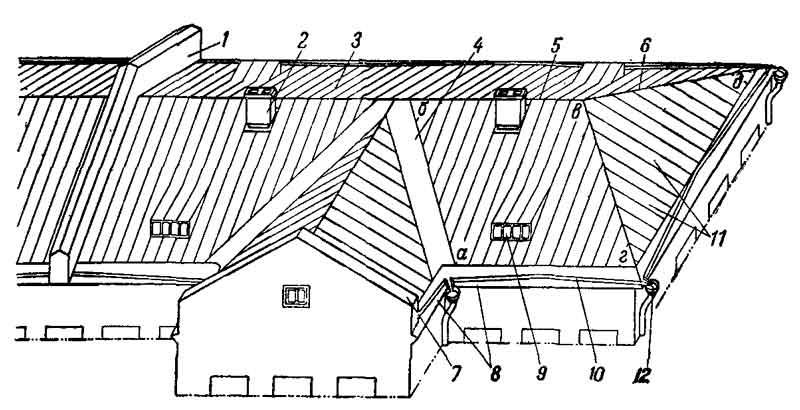 Основные элементы крыши и кровли