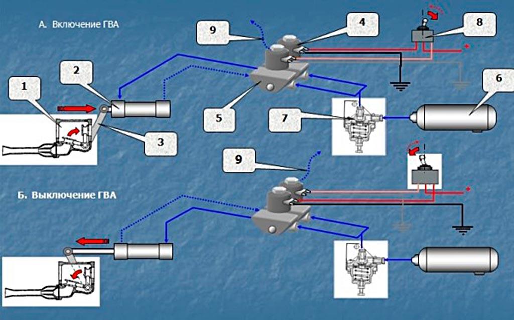 Схема работы электропневмопривода включения ГВА