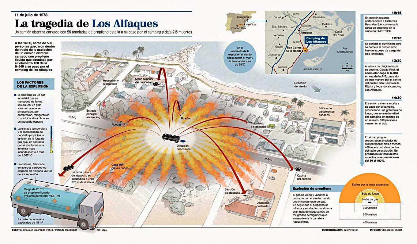 Трагедия в Лос-Альфакесе (инфографика из испанской прессы)