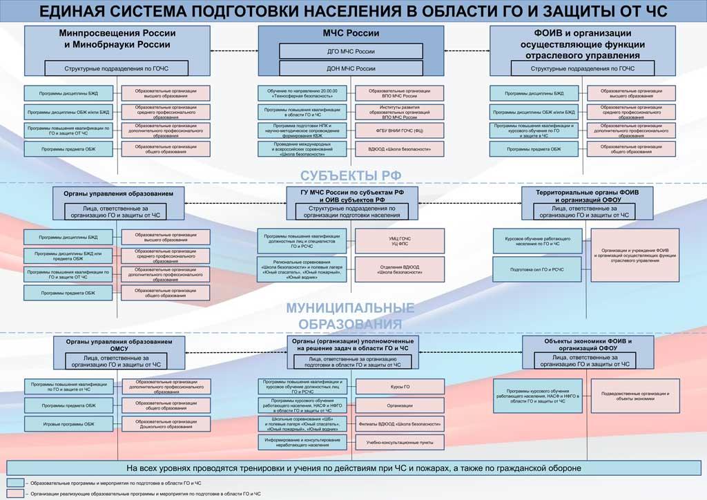 Структура единой системы подготовки населения в области гражданской обороны и защиты от чрезвычайных ситуаций