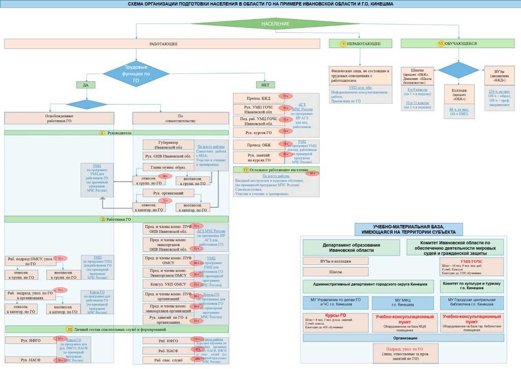 Схема организации подготовки населения в области ГОиЧС