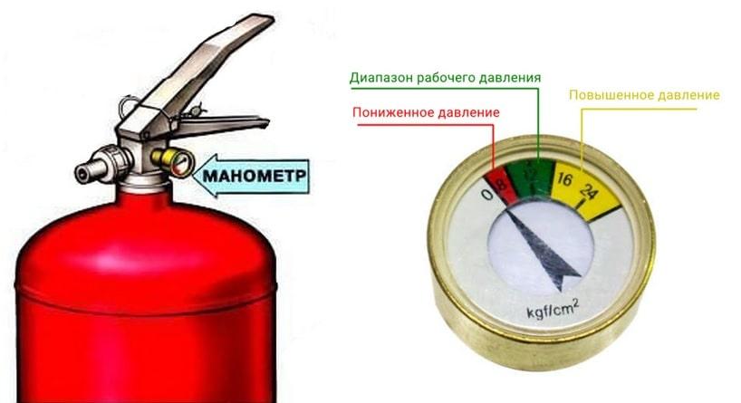 Манометр на огнетушителе и зоны давления