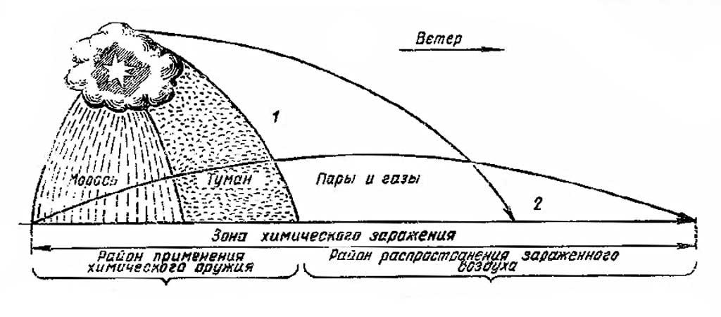 Структура очага заражения ОВ