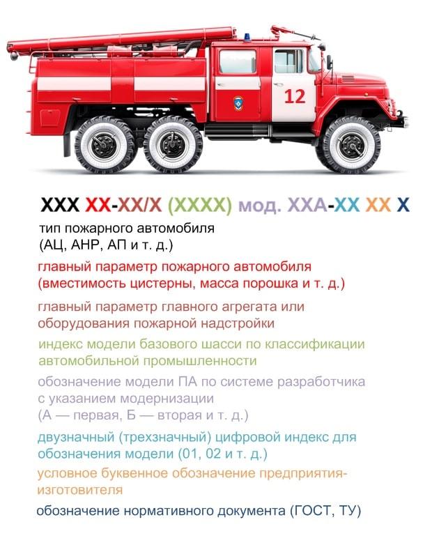 Структура маркировки пожарной машины