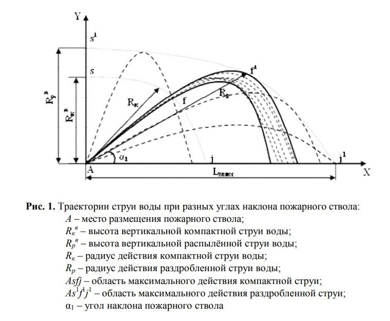 Траектория стури воды