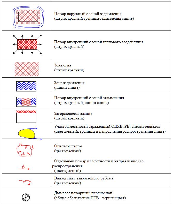 Условные обозначения схемы пожаротушения